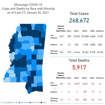 Vaccinations reach 200,000, MSDH reports 2,074 new COVID cases