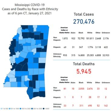 MSDH confirms 1,804 new COVID-19 cases, 28 deaths